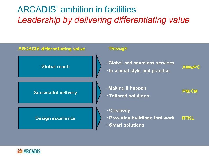 ARCADIS' ambition in facilities Leadership by delivering differentiating value ARCADIS differentiating value Global reach