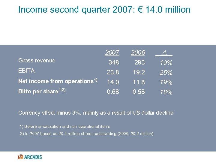 Income second quarter 2007: € 14. 0 million 2007 2006 _ _ 348 293