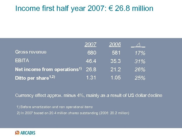 Income first half year 2007: € 26. 8 million 2007 2006 _ _ 680