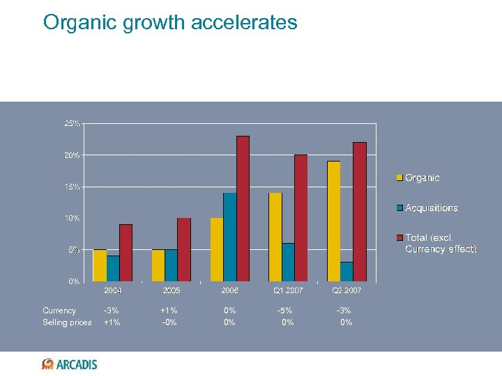 Organic growth accelerates Currency Selling prices -3% +1% -0% 0% 0% -5% 0% -3%