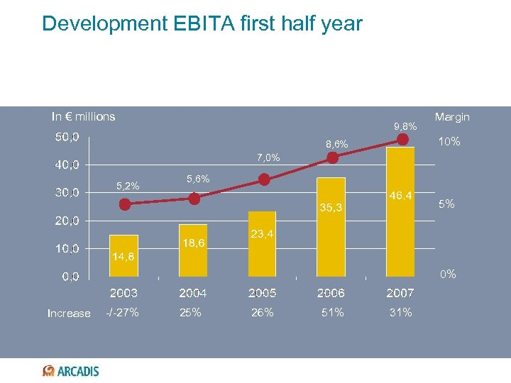 Development EBITA first half year In € millions 9, 8% Margin 10% 8, 6%