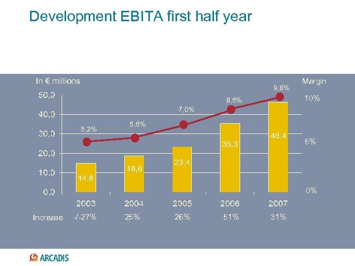 Development EBITA first half year In € millions 9, 8% Margin 10% 8, 6%