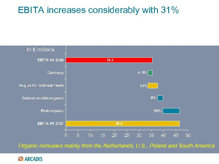 EBITA increases considerably with 31% In € millions 35. 3 -/- 5% 11% 6%