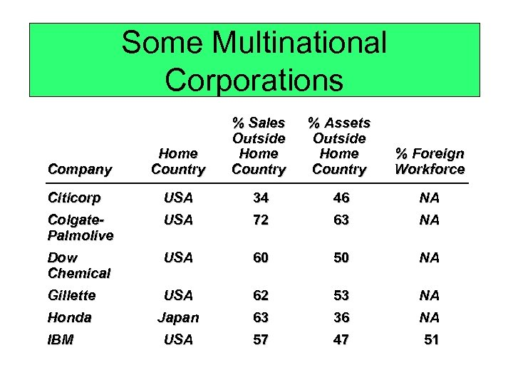 Some Multinational Corporations Home Country % Sales Outside Home Country % Assets Outside Home