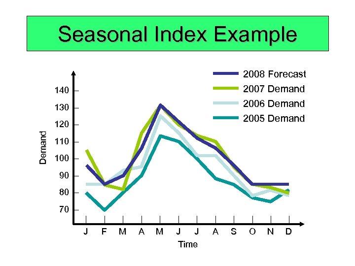 Seasonal Index Example 2008 Forecast 2007 Demand 2006 Demand 2005 Demand 140 – 130