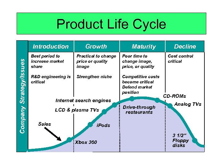Product Life Cycle Company Strategy/Issues Introduction Growth Maturity Best period to increase market share