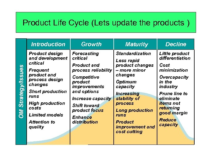 Product Life Cycle (Lets update the products ) OM Strategy/Issues Introduction Growth Maturity Decline