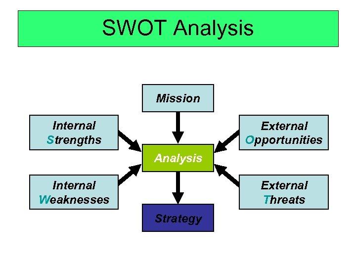 SWOT Analysis Mission Internal Strengths External Opportunities Analysis Internal Weaknesses External Threats Strategy