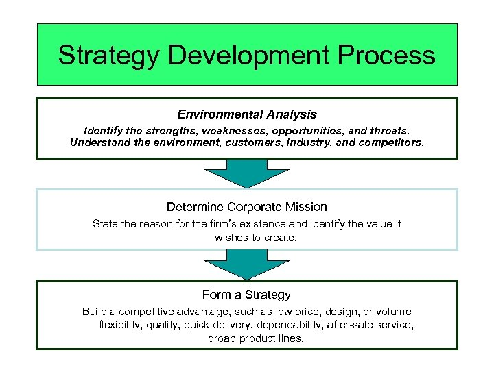 Strategy Development Process Environmental Analysis Identify the strengths, weaknesses, opportunities, and threats. Understand the
