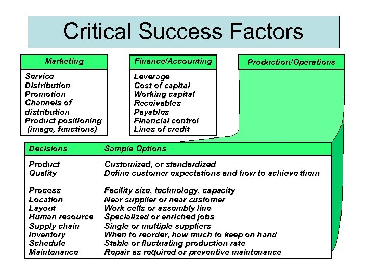 Critical Success Factors Marketing Service Distribution Promotion Channels of distribution Product positioning (image, functions)