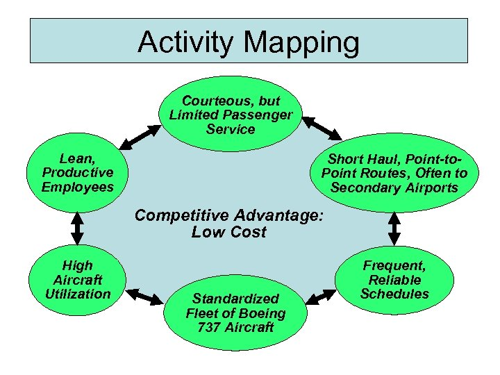 Activity Mapping Courteous, but Limited Passenger Service Lean, Productive Employees Short Haul, Point-to. Point