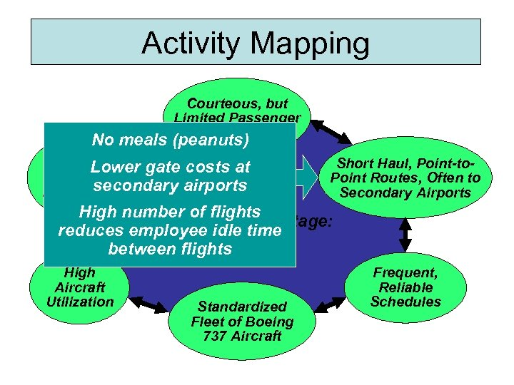 Activity Mapping Courteous, but Limited Passenger Service No meals (peanuts) Lean, Lower gate costs