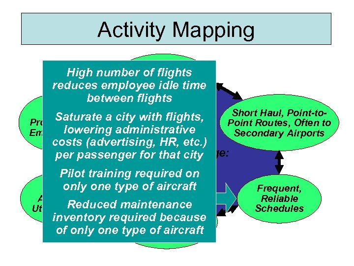 Activity Mapping Courteous, but High number of flights Limited idle time reduces employee Passenger