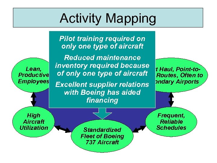 Activity Mapping Pilot training required on Courteous, but only one type of aircraft Limited