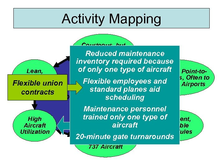 Activity Mapping Courteous, but Limited Passenger Reduced maintenance Service Lean, Productive Flexible union Employees
