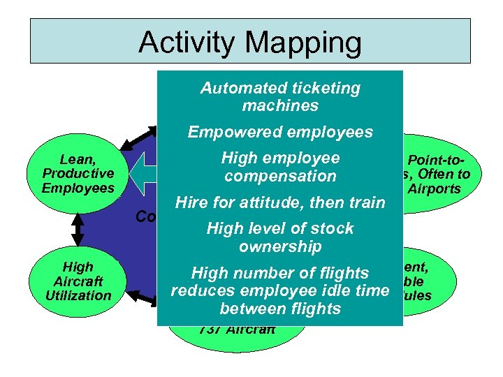 Activity Mapping Automated ticketing Courteous, but machines Limited Passenger Service Empowered employees Lean, Productive