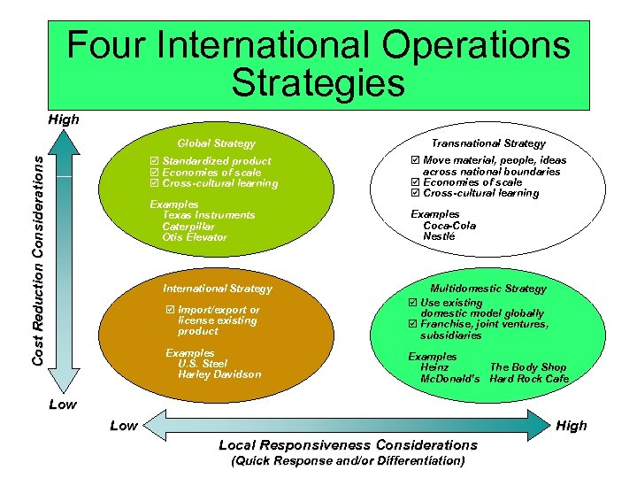 Four International Operations Strategies High Transnational Strategy þ Standardized product þ Economies of scale