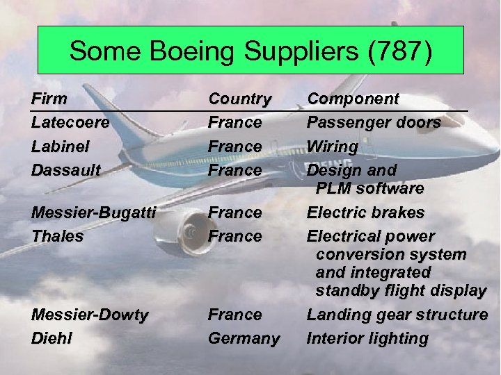 Some Boeing Suppliers (787) Firm Latecoere Labinel Dassault Country France Messier-Bugatti Thales France Messier-Dowty