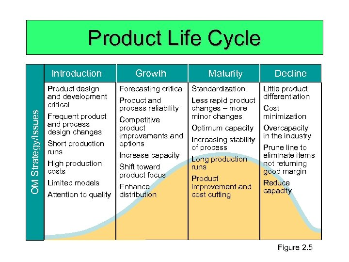 Product Life Cycle OM Strategy/Issues Introduction Product design and development critical Frequent product and