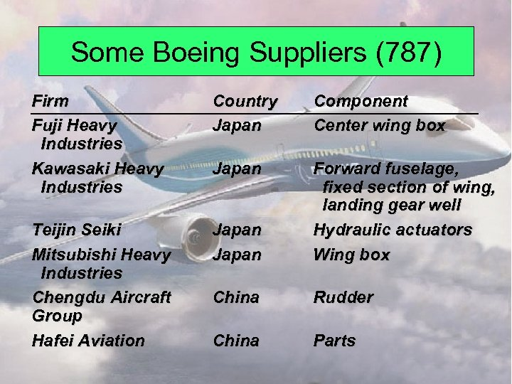 Some Boeing Suppliers (787) Firm Fuji Heavy Industries Kawasaki Heavy Industries Country Japan Component