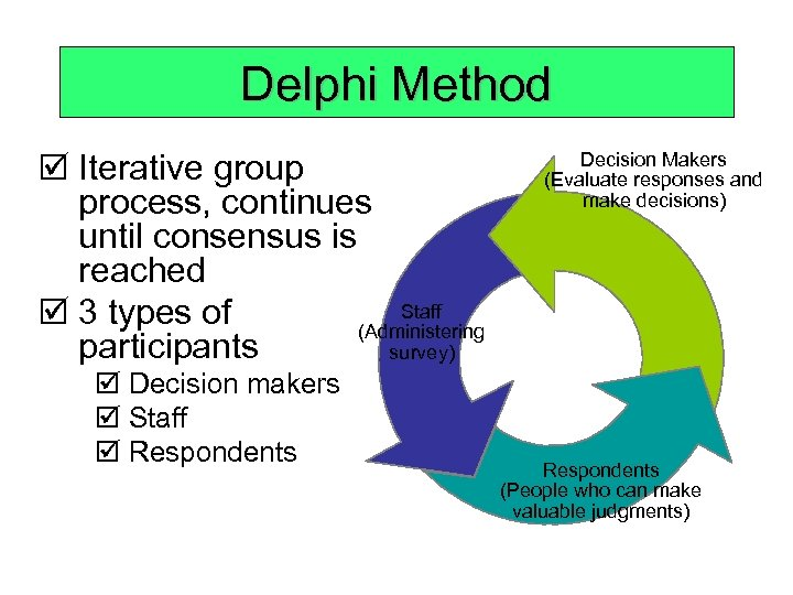 Delphi Method þ Iterative group process, continues until consensus is reached Staff þ 3
