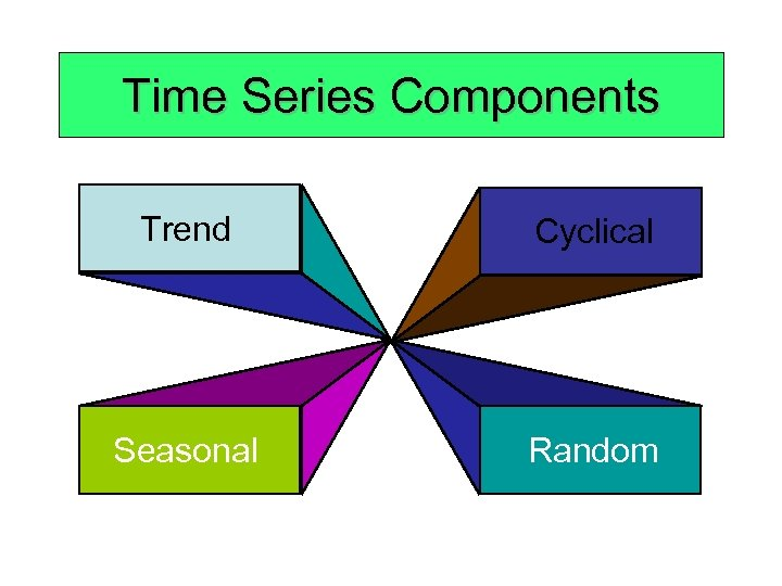 Time Series Components Trend Cyclical Seasonal Random