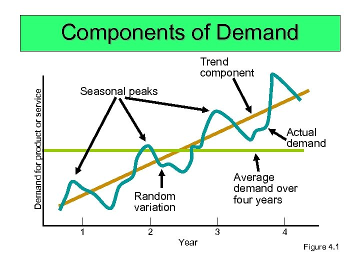 Components of Demand for product or service Trend component Seasonal peaks Actual demand Average