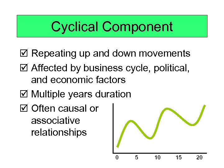 Cyclical Component þ Repeating up and down movements þ Affected by business cycle, political,