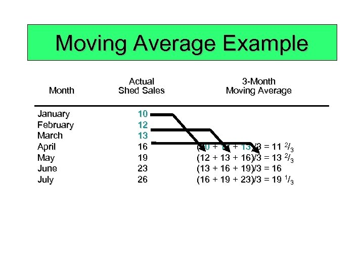 Moving Average Example Month January February March April May June July Actual Shed Sales