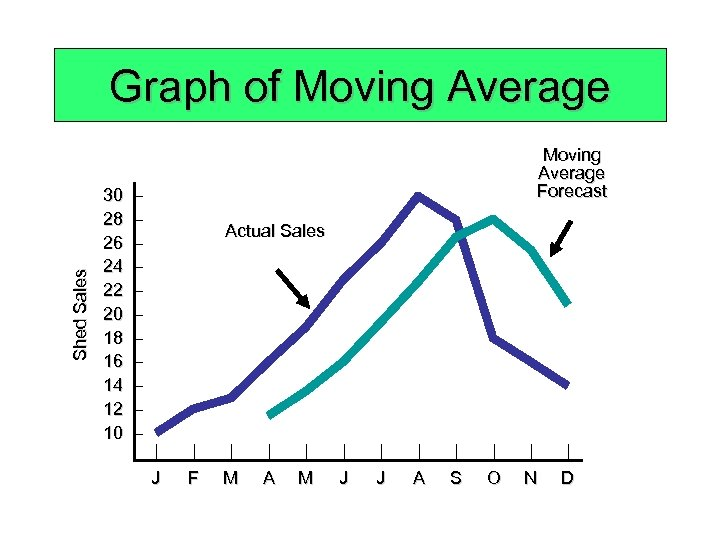 Shed Sales Graph of Moving Average 30 28 26 24 22 20 18 16