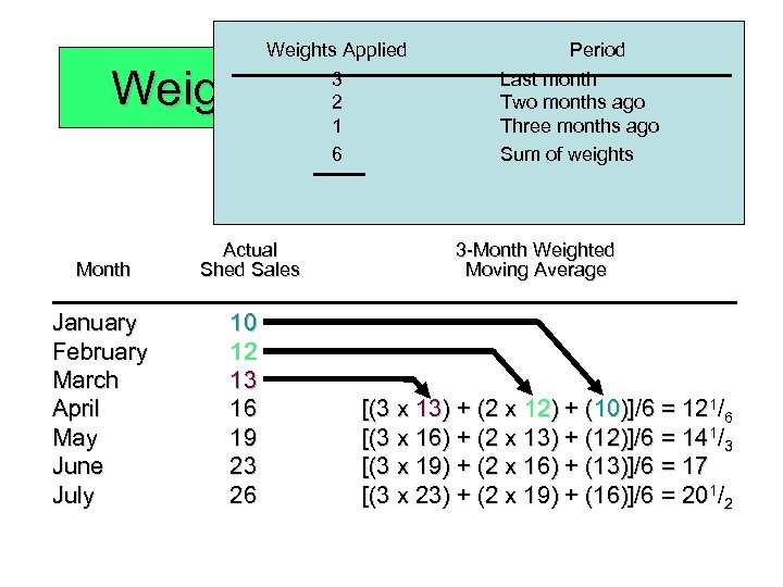 Weights Applied Period Weighted Moving Average 3 2 1 6 Month January February March