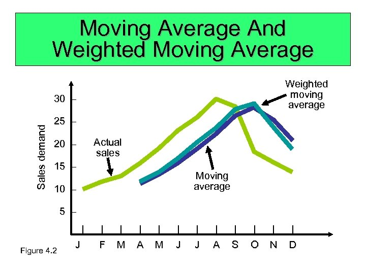 Moving Average And Weighted Moving Average Weighted moving average Sales demand 30 – 25