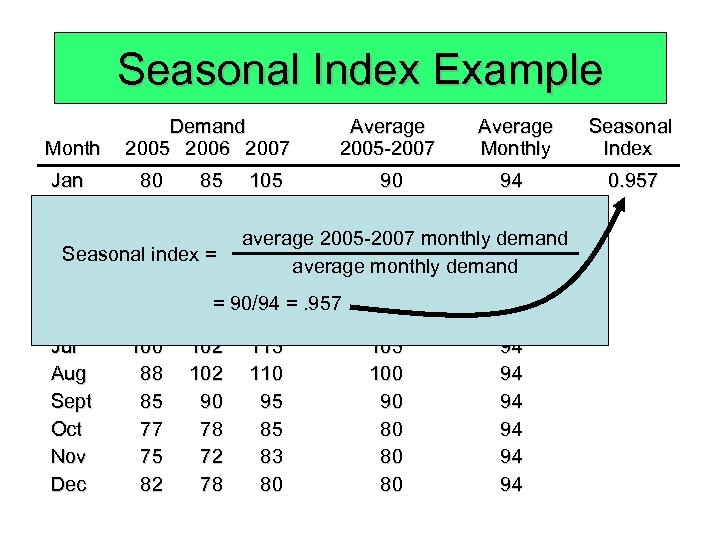 Seasonal Index Example Month Demand 2005 2006 2007 Average 2005 -2007 Average Monthly Jan