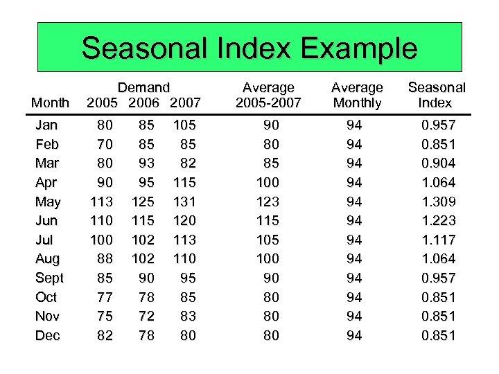 Seasonal Index Example Month Demand 2005 2006 2007 Jan Feb Mar Apr May Jun