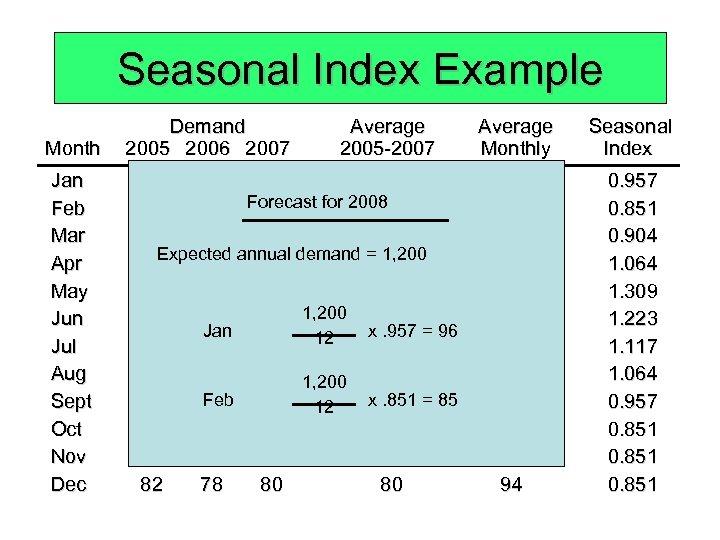 Seasonal Index Example Month Demand 2005 2006 2007 Average 2005 -2007 Jan Feb Mar