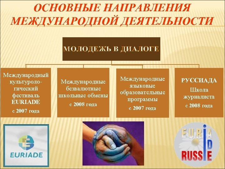 ОСНОВНЫЕ НАПРАВЛЕНИЯ МЕЖДУНАРОДНОЙ ДЕЯТЕЛЬНОСТИ МОЛОДЕЖЬ В ДИАЛОГЕ Международный культурологический фестиваль EURIADE с 2007 года