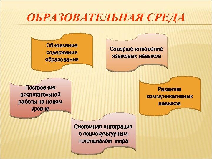 ОБРАЗОВАТЕЛЬНАЯ СРЕДА Обновление содержания образования Совершенствование языковых навыков Построение воспитательной работы на новом уровне