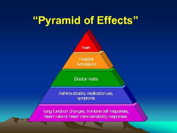 """Pyramid of Effects"""
