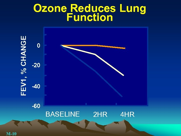 FEV 1, % CHANGE Ozone Reduces Lung Function 0 -20 -40 -60 BASELINE M-10