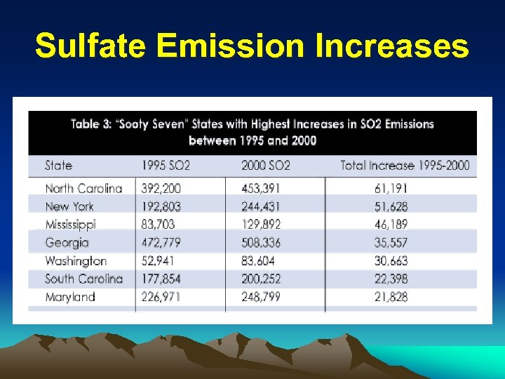 Sulfate Emission Increases