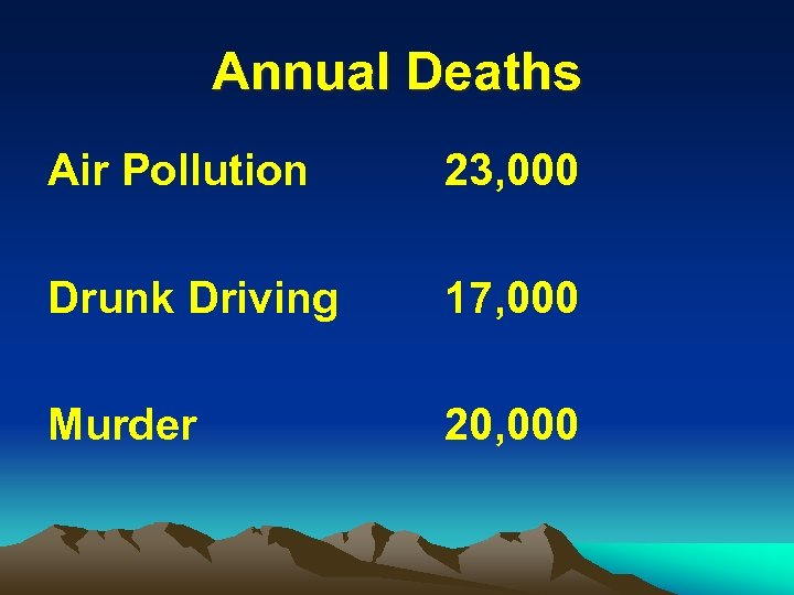 Annual Deaths Air Pollution 23, 000 Drunk Driving 17, 000 Murder 20, 000