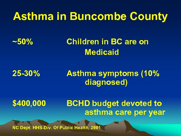 Asthma in Buncombe County ~50% Children in BC are on Medicaid 25 -30% Asthma