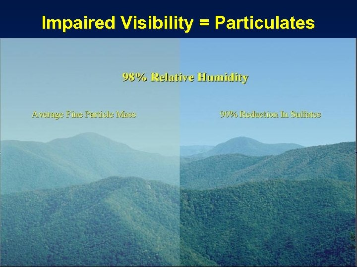 Impaired Visibility = Particulates