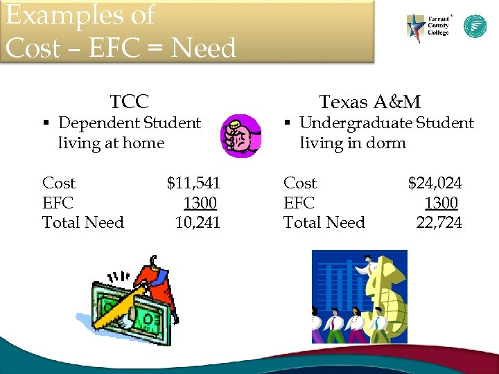 Examples of Cost – EFC = Need TCC Texas A&M § Dependent Student living