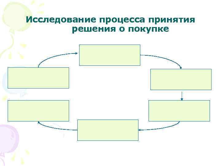 Исследование процесса принятия решения о покупке
