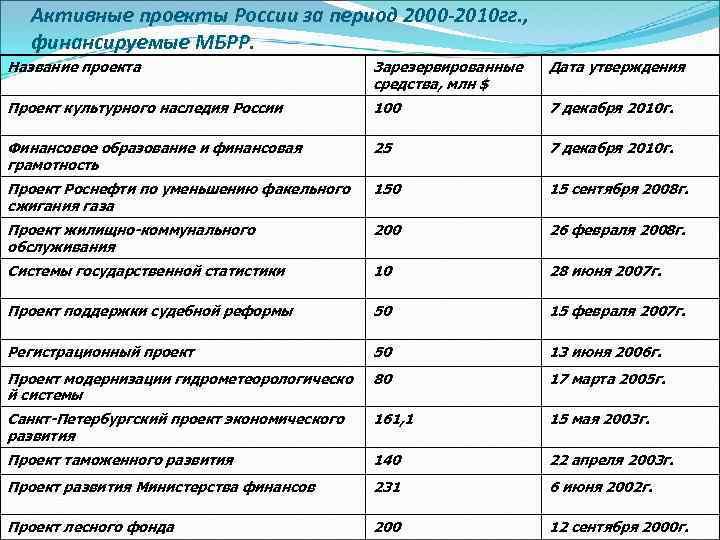 Активные проекты России за период 2000 -2010 гг. , финансируемые МБРР. Название проекта Зарезервированные