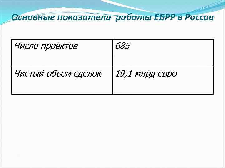 Основные показатели работы ЕБРР в России Число проектов 685 Чистый объем сделок 19, 1