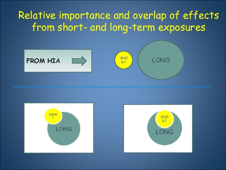 Relative importance and overlap of effects from short- and long-term exposures FROM HIA SHOR
