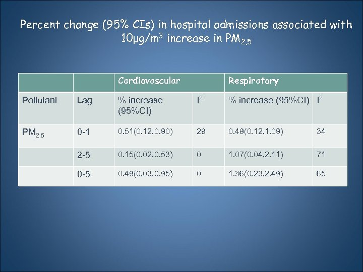 Percent change (95% CIs) in hospital admissions associated with 10μg/m 3 increase in PM