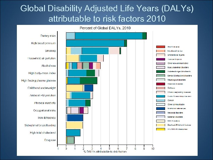 Global Disability Adjusted Life Years (DALYs) attributable to risk factors 2010